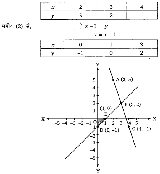 Graphic Method hal
