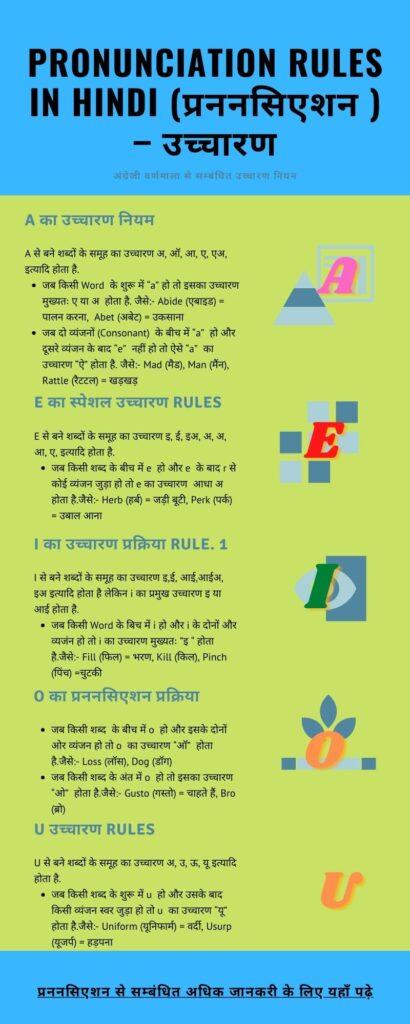 Pronunciation-Rules-in-Hindi