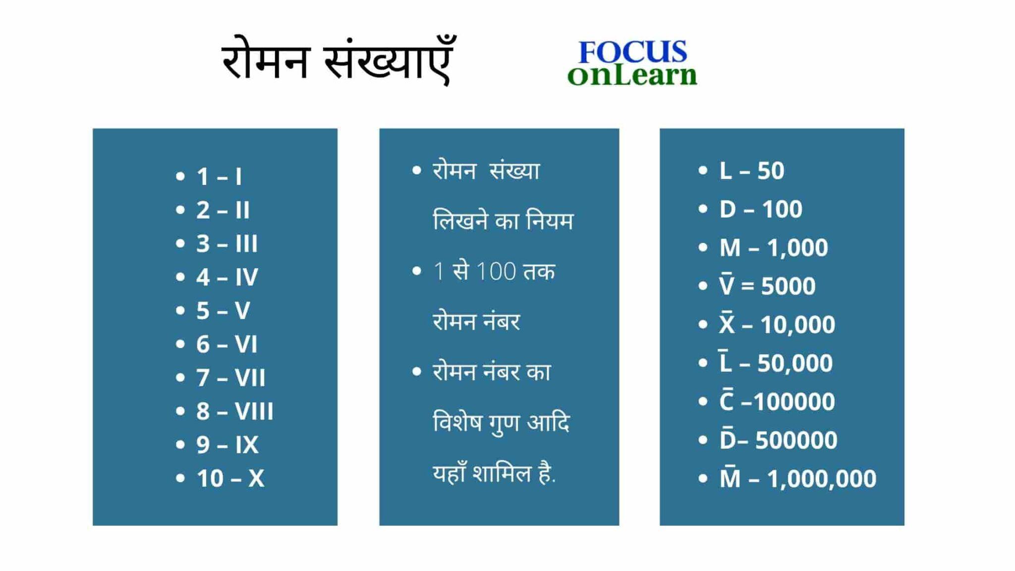 Roman Numbers in Hindi