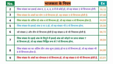 Divisibility Rules in Hindi