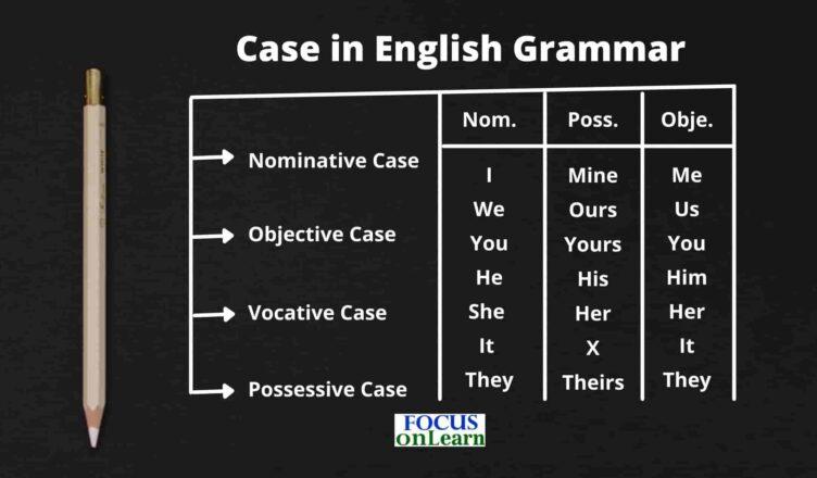 Case in English Grammar in Hindi