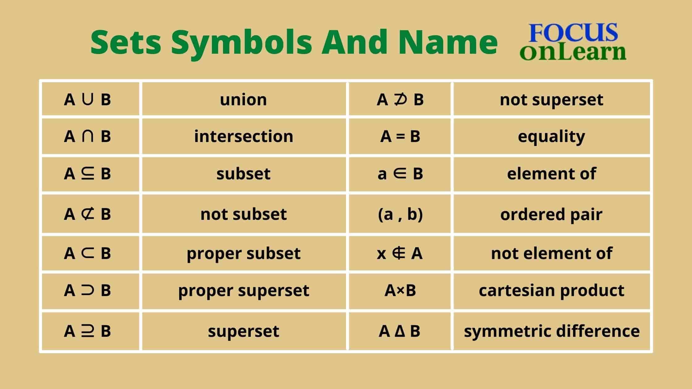 Sets Symbols and Name