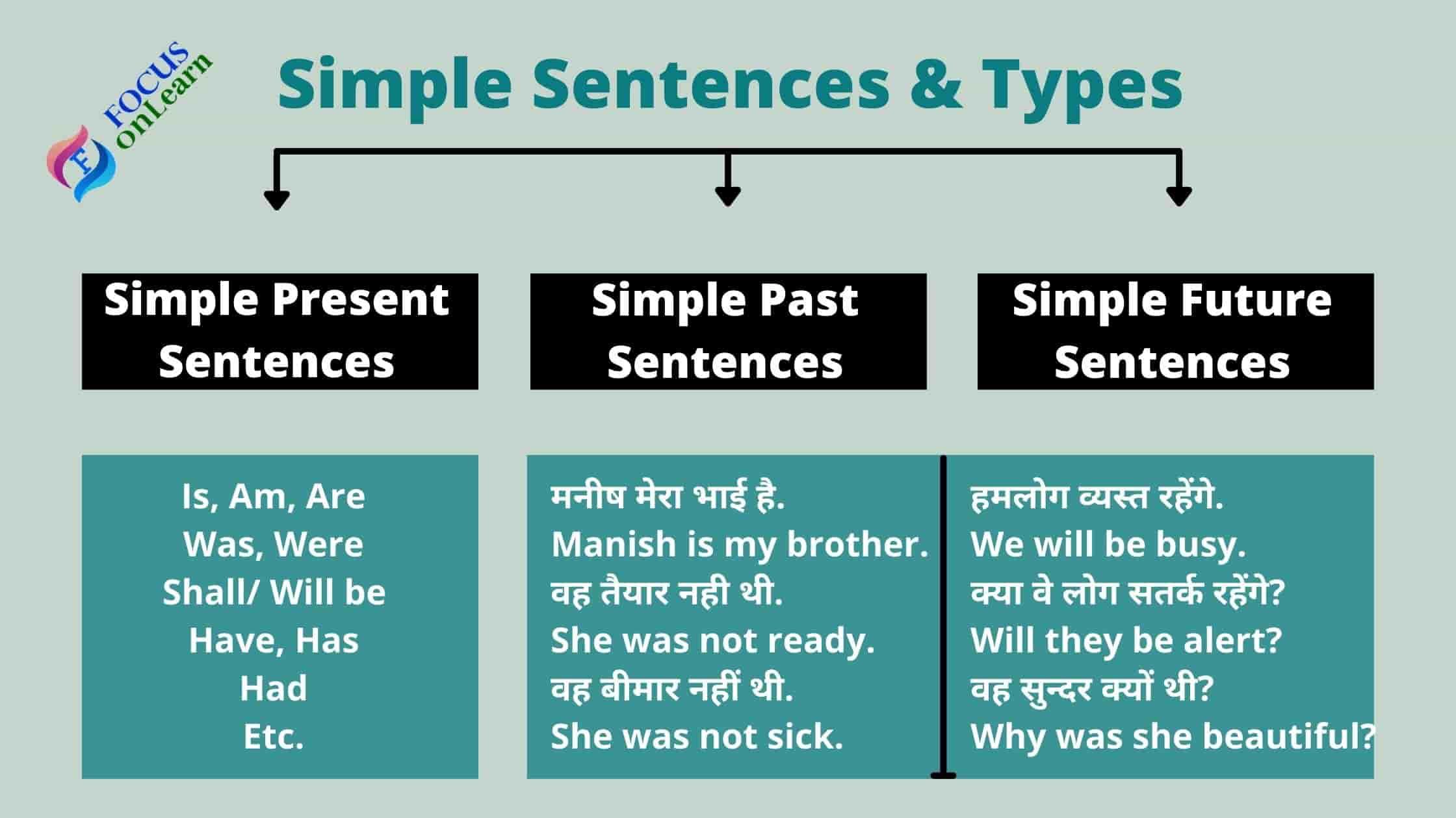 Simple Sentences in Hindi